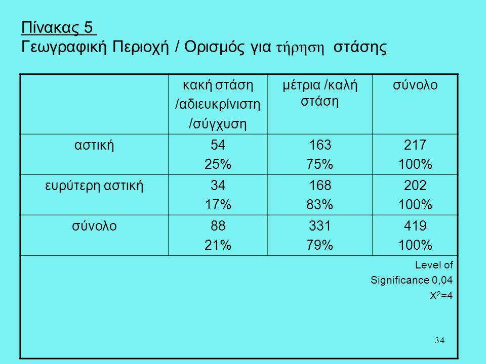 34 Πίνακας 5 Γεωγραφική Περιοχή / Ορισμός για τήρηση στάσης κακή στάση /αδιευκρίνιστη /σύγχυση μέτρια /καλή στάση σύνολο αστική54 25% 163 75% 217 100%