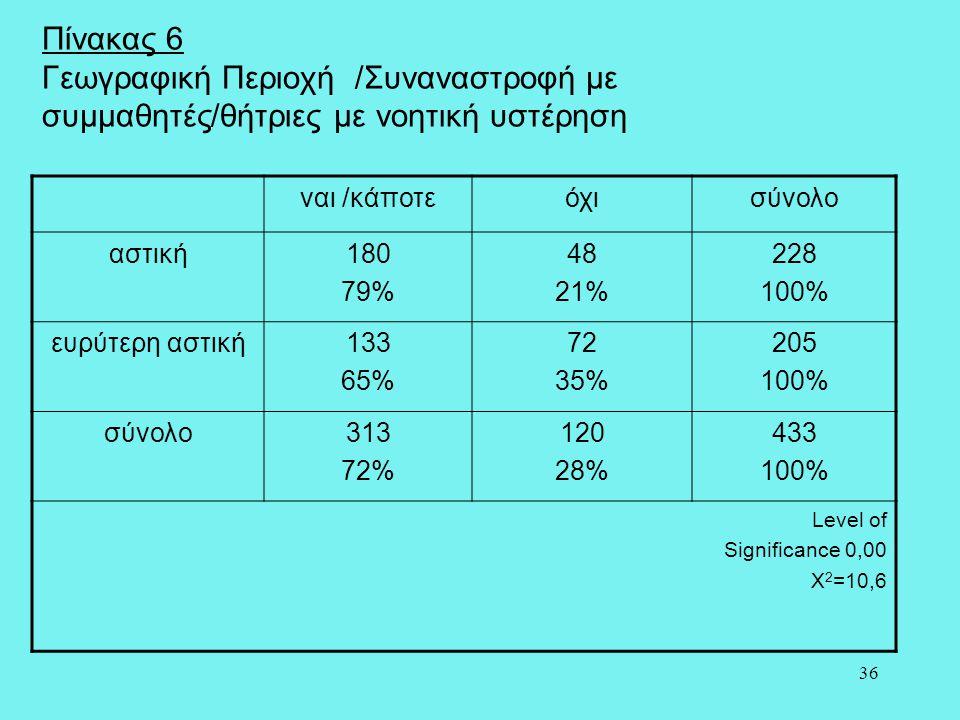 36 Πίνακας 6 Γεωγραφική Περιοχή /Συναναστροφή με συμμαθητές/θήτριες με νοητική υστέρηση ναι /κάποτεόχισύνολο αστική180 79% 48 21% 228 100% ευρύτερη ασ