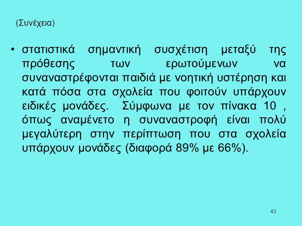 43 (Συνέχεια) •στατιστικά σημαντική συσχέτιση μεταξύ της πρόθεσης των ερωτούμενων να συναναστρέφονται παιδιά με νοητική υστέρηση και κατά πόσα στα σχο