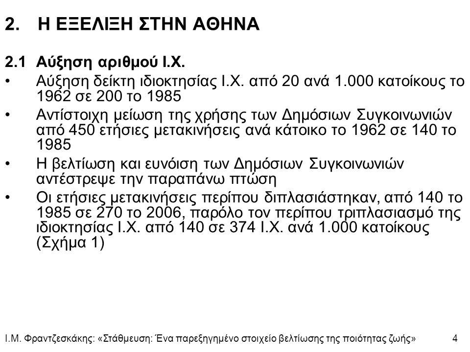 ΣΧΗΜΑ 1: Αθήνα 1960-2006.