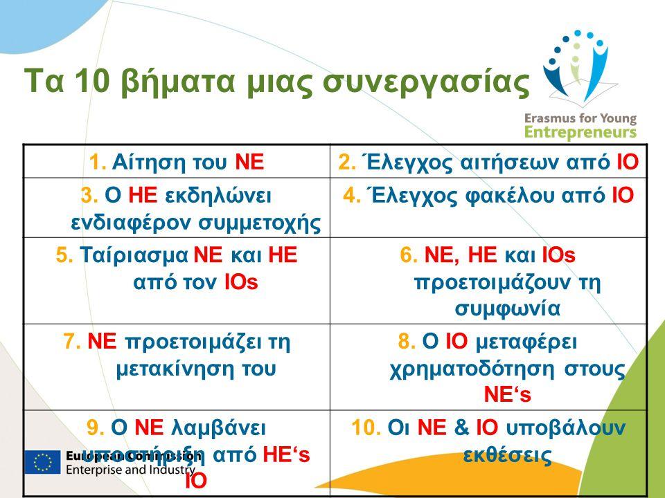 Τα 10 βήματα μιας συνεργασίας 1. Αίτηση του NE2. Έλεγχος αιτήσεων από IO 3. Ο HE εκδηλώνει ενδιαφέρον συμμετοχής 4. Έλεγχος φακέλου από IO 5. Ταίριασμ