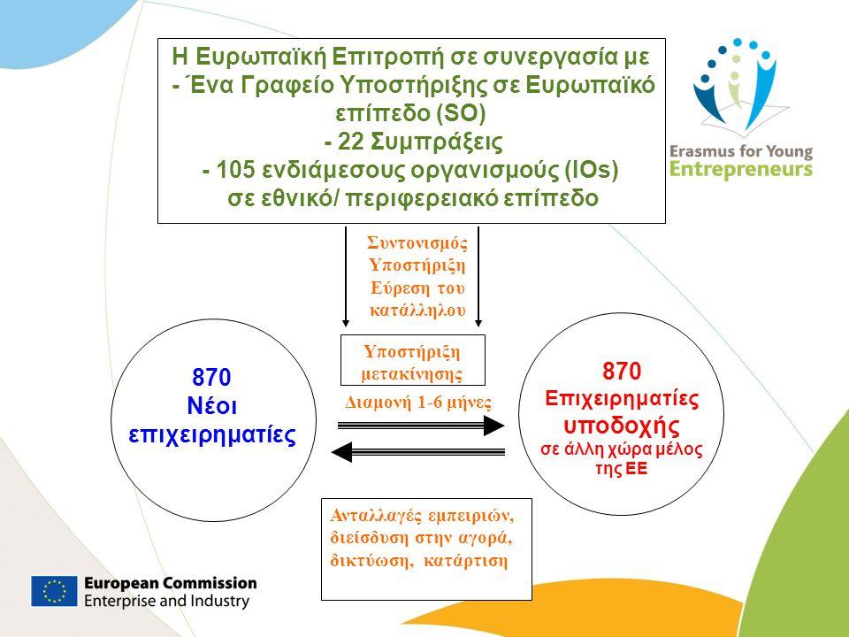 Διαμονή 1-6 μήνες 870 Νέοι επιχειρηματίες 870 Επιχειρηματίες υποδοχής σε άλλη χώρα μέλος της ΕΕ Η Ευρωπαϊκή Επιτροπή σε συνεργασία με - Ένα Γραφείο Υπ