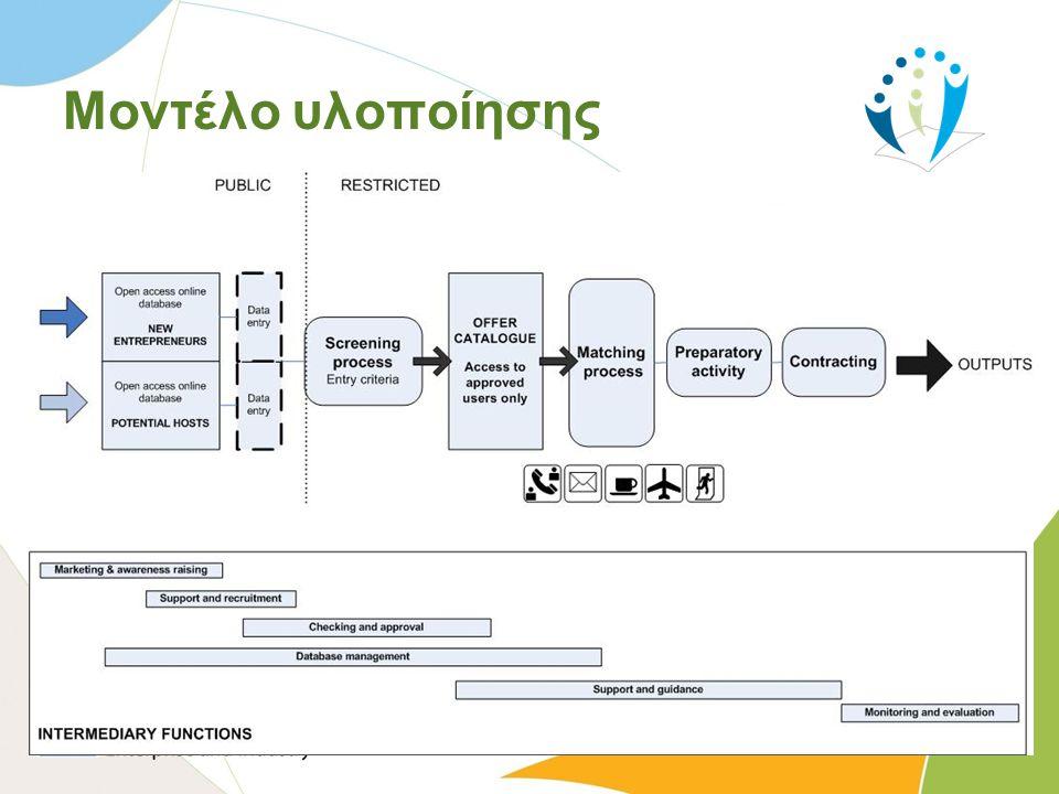 Μοντέλο υλοποίησης