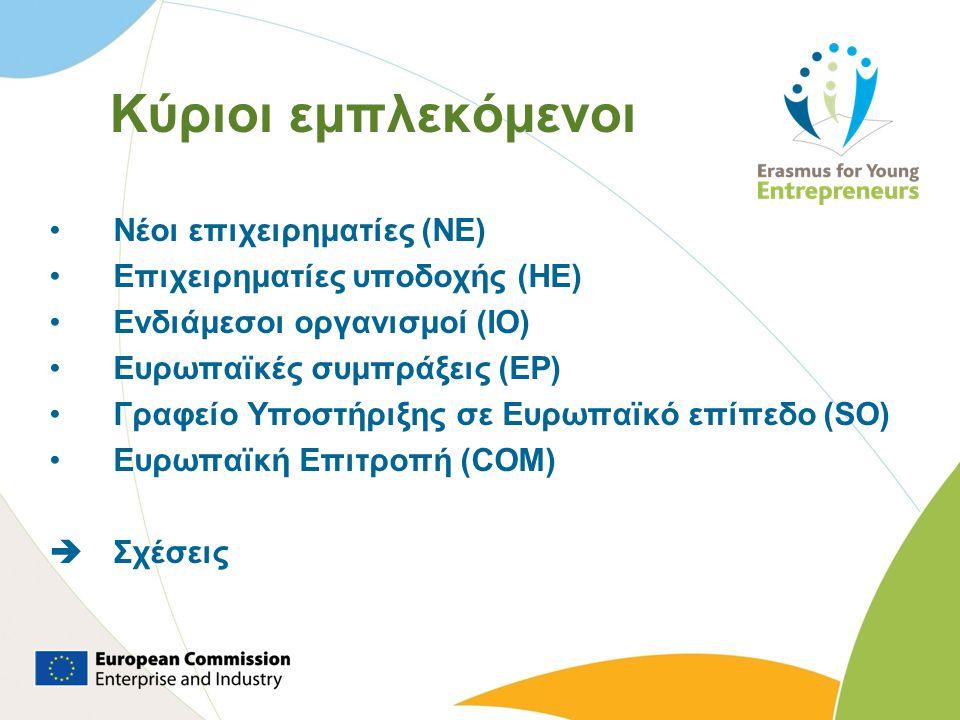 Κύριοι εμπλεκόμενοι •Νέοι επιχειρηματίες (NE) •Επιχειρηματίες υποδοχής (HE) •Ενδιάμεσοι οργανισμοί (IO) •Ευρωπαϊκές συμπράξεις (EP) •Γραφείο Υποστήριξης σε Ευρωπαϊκό επίπεδο (SO) •Ευρωπαϊκή Επιτροπή (COM)  Σχέσεις