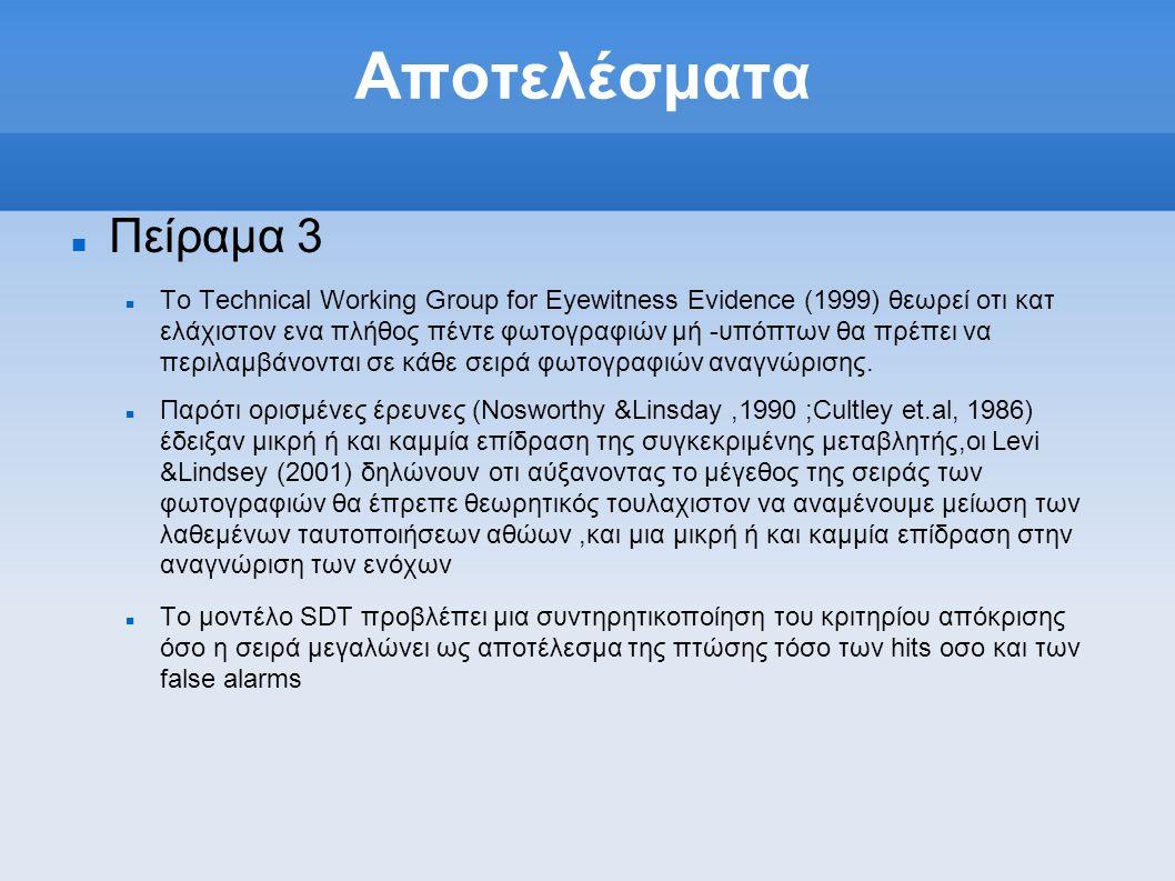 Αποτελέσματα  Πείραμα 3  Το Technical Working Group for Eyewitness Evidence (1999) θεωρεί οτι κατ ελάχιστον ενα πλήθος πέντε φωτογραφιών μή -υπόπτων θα πρέπει να περιλαμβάνονται σε κάθε σειρά φωτογραφιών αναγνώρισης.