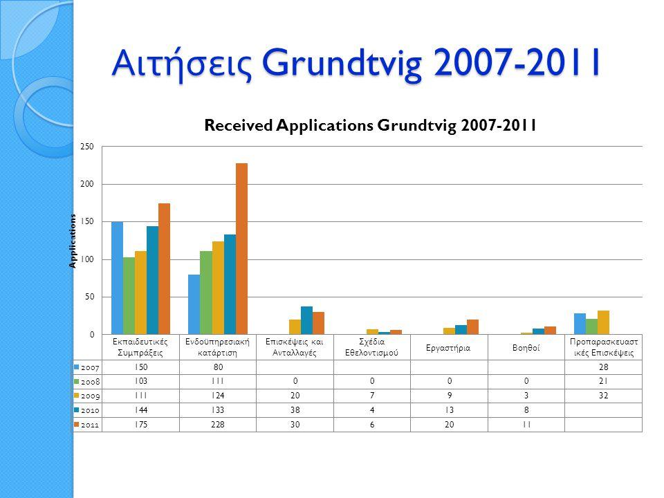 Αιτήσεις Grundtvig 2007-2011
