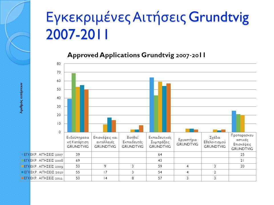 Εγκεκριμένες Αιτήσεις Grundtvig 2007-2011