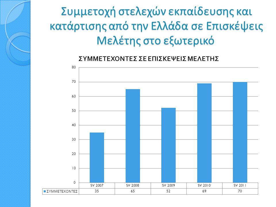 Συμμετοχή στελεχών εκπαίδευσης και κατάρτισης από την Ελλάδα σε Επισκέψεις Μελέτης στο εξωτερικό Συμμετοχή στελεχών εκπαίδευσης και κατάρτισης από την
