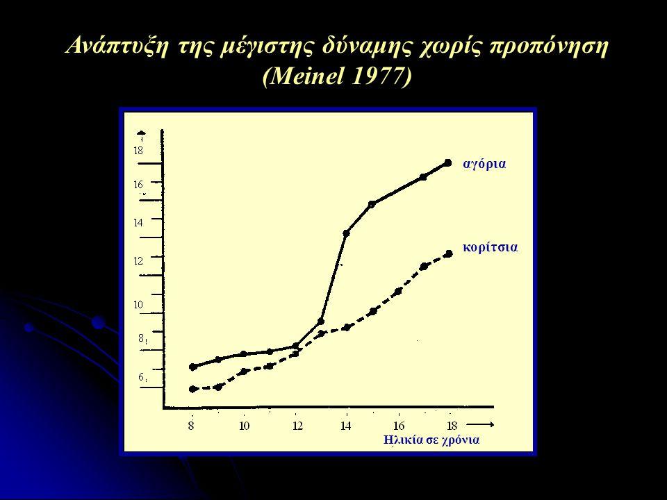 Συνεισφορά διαφόρων παραγόντων στην ανάπτυξη της δύναμης κατά την περίοδο της ωρίμανσης (Kraemer et al., 1989) Άλιπη σωμ.