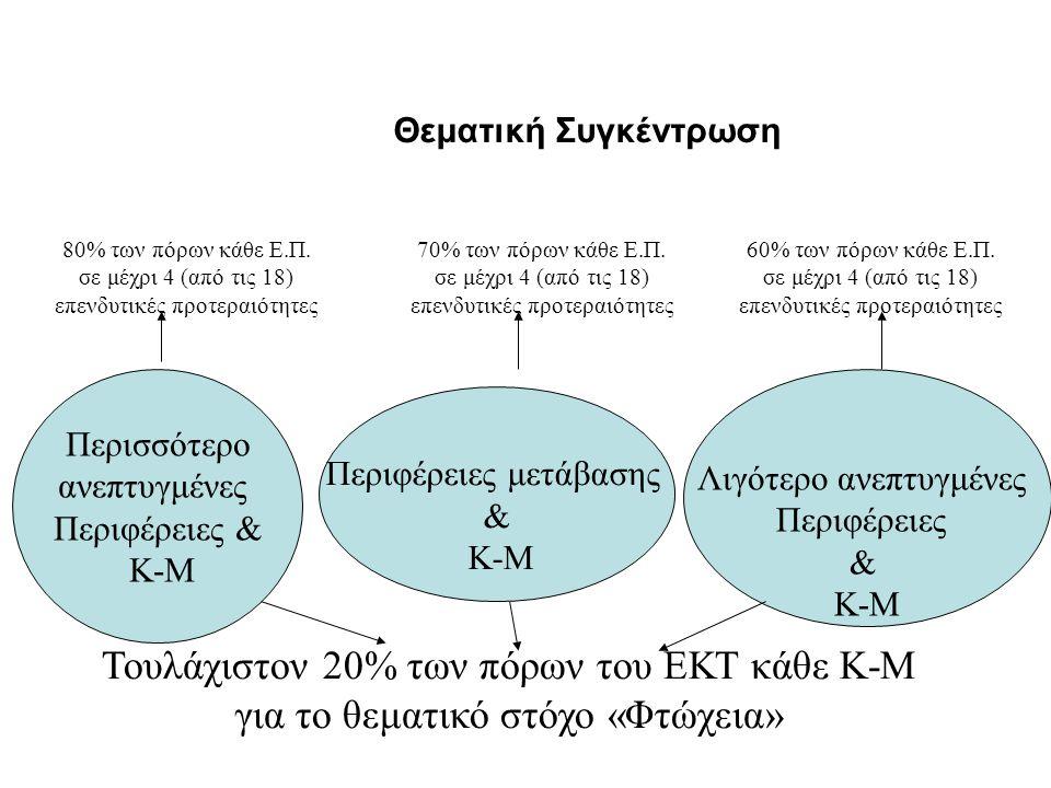 Θεματική Συγκέντρωση Λιγότερο ανεπτυγμένες Περιφέρειες & Κ-Μ Περιφέρειες μετάβασης & Κ-Μ Περισσότερο ανεπτυγμένες Περιφέρειες & Κ-Μ 80% των πόρων κάθε