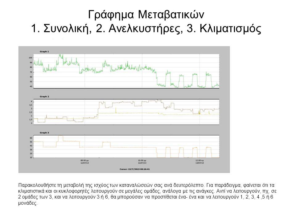 Γράφημα Μεταβατικών 1. Συνολική, 2. Ανελκυστήρες, 3. Κλιματισμός Παρακολουθήστε τη μεταβολή της ισχύος των καταναλώσεών σας ανά δευτερόλεπτο. Για παρά