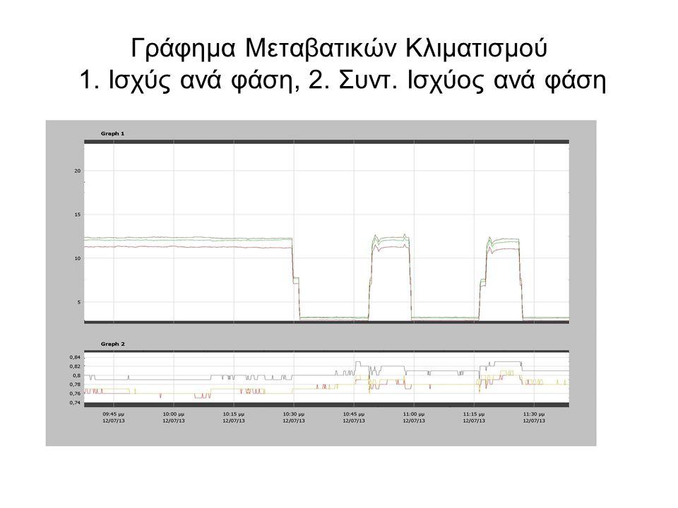 Γράφημα Μεταβατικών Κλιματισμού 1. Ισχύς ανά φάση, 2. Συντ. Ισχύος ανά φάση