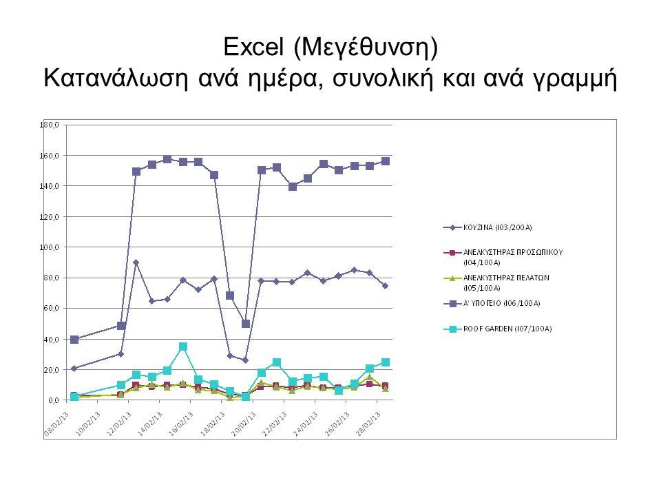 Excel (Μεγέθυνση) Κατανάλωση ανά ημέρα, συνολική και ανά γραμμή