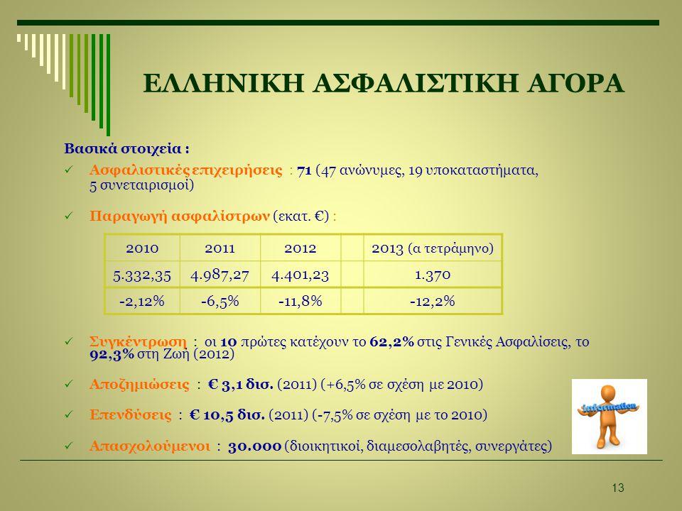 ΕΛΛΗΝΙΚΗ ΑΣΦΑΛΙΣΤΙΚΗ ΑΓΟΡΑ Βασικά στοιχεία :  Ασφαλιστικές επιχειρήσεις : 71 (47 ανώνυμες, 19 υποκαταστήματα, 5 συνεταιρισμοί)  Παραγωγή ασφαλίστρων