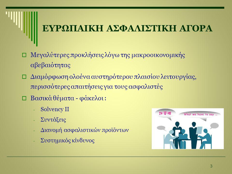 ΕΥΡΩΠΑΙΚΗ ΑΣΦΑΛΙΣΤΙΚΗ ΑΓΟΡΑ  Μεγαλύτερες προκλήσεις λόγω της μακροοικονομικής αβεβαιότητας  Διαμόρφωση ολοένα αυστηρότερου πλαισίου λειτουργίας, περισσότερες απαιτήσεις για τους ασφαλιστές  Βασικά θέματα - φάκελοι : - Solvency II - Συντάξεις - Διανομή ασφαλιστικών προϊόντων - Συστημικός κίνδυνος 3