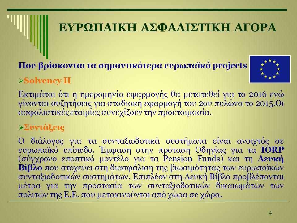 ΕΥΡΩΠΑΙΚΗ ΑΣΦΑΛΙΣΤΙΚΗ ΑΓΟΡΑ Που βρίσκονται τα σημαντικότερα ευρωπαϊκά projects  Solvency II Εκτιμάται ότι η ημερομηνία εφαρμογής θα μετατεθεί για το 2016 ενώ γίνονται συζητήσεις για σταδιακή εφαρμογή του 2ου πυλώνα το 2015.Οι ασφαλιστικές εταιρίες συνεχίζουν την προετοιμασία.