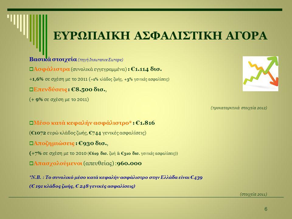 ΕΥΡΩΠΑΙΚΗ ΑΣΦΑΛΙΣΤΙΚΗ ΑΓΟΡΑ Βασικά στοιχεία (πηγή Insurance Europe)  Ασφάλιστρα (συνολικά εγγεγραμμένα) : €1.114 δισ.