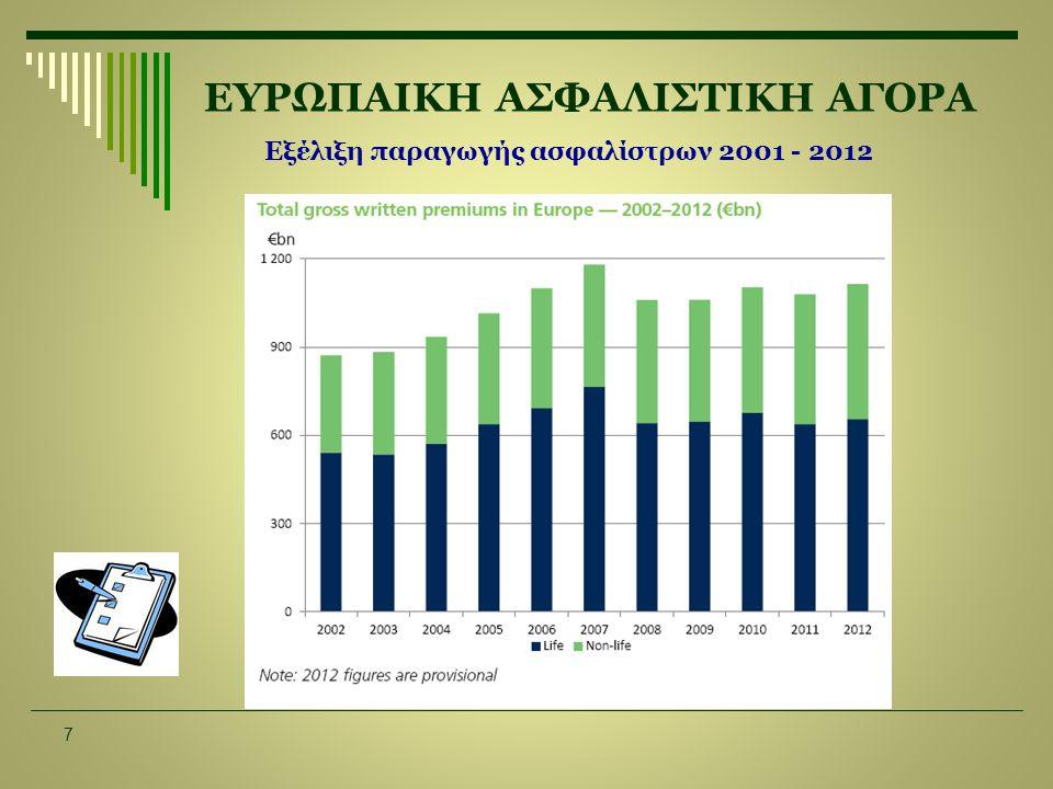 ΕΥΡΩΠΑΙΚΗ ΑΣΦΑΛΙΣΤΙΚΗ ΑΓΟΡΑ 7 Εξέλιξη παραγωγής ασφαλίστρων 2001 - 2012