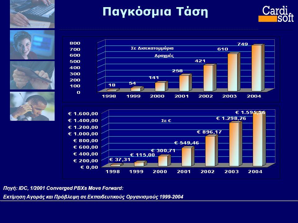 Παγκόσμια Τάση Πηγή: IDC, 1/2001 Converged PBXs Move Forward: Εκτίμηση Αγοράς και Πρόβλεψη σε Εκπαιδευτικούς Οργανισμούς 1999-2004 Σε Δισεκατομμύρια Δραχμές Σε €