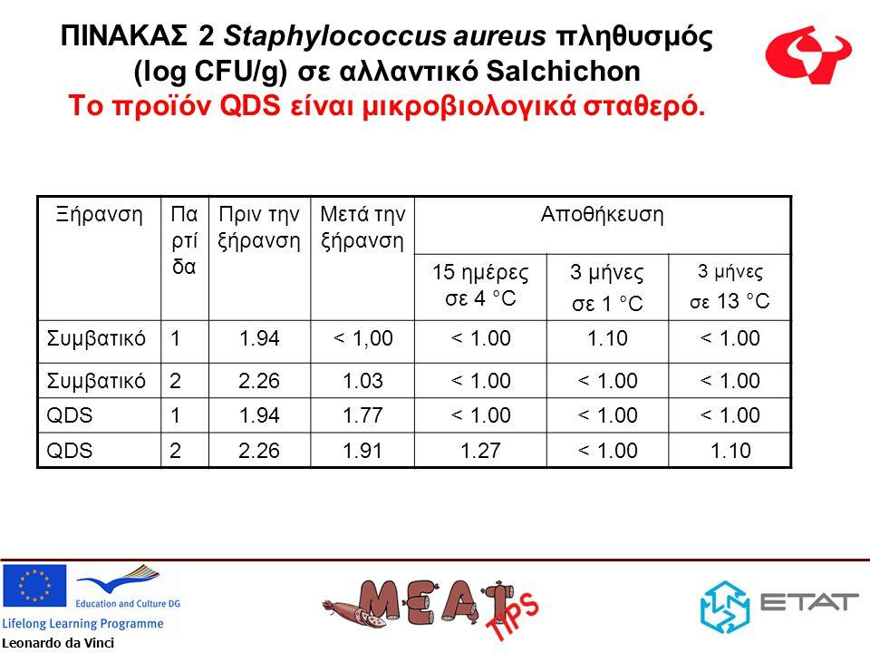 Leonardo da Vinci ΠΙΝΑΚΑΣ 2 Staphylococcus aureus πληθυσμός (log CFU/g) σε αλλαντικό Salchichon Το προϊόν QDS είναι μικροβιολογικά σταθερό. ΞήρανσηΠα