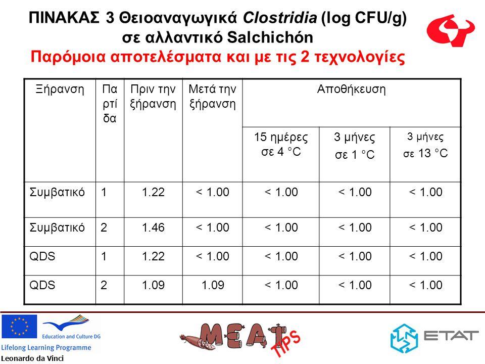 Leonardo da Vinci ΠΙΝΑΚΑΣ 3 Θειοαναγωγικά Clostridia (log CFU/g) σε αλλαντικό Salchichón Παρόμοια αποτελέσματα και με τις 2 τεχνολογίες ΞήρανσηΠα ρτί δα Πριν την ξήρανση Μετά την ξήρανση Αποθήκευση 15 ημέρες σε 4 °C 3 μήνες σε 1 °C 3 μήνες σε 13 °C Συμβατικό11.22< 1.00 Συμβατικό21.46< 1.00 QDS11.22< 1.00 QDS21.09 < 1.00