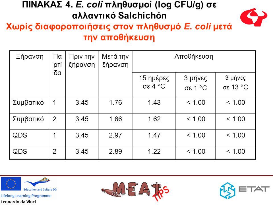 Leonardo da Vinci ΠΙΝΑΚΑΣ 5 Σύγκριση οργανοληπτικών ιδιοτήτων σε τεμαχισμένο σε φέτες αλλαντικό Salchicón, δείγμα ελέγχου και δείγμα πειραματικής τεχνολογίας ξήρανσης QDS προϊόντα ήπιας οξύτητας ΠαράμετροςΤεχνολογία ξήρανσης ΣυμβατικήQDS Μειωμένη γεύση ωρίμανσης 0.212.33 Χρώμα5.966.67 Οσμή (ωρίμανσης)6.004.50 Οξύτητα5.001.00