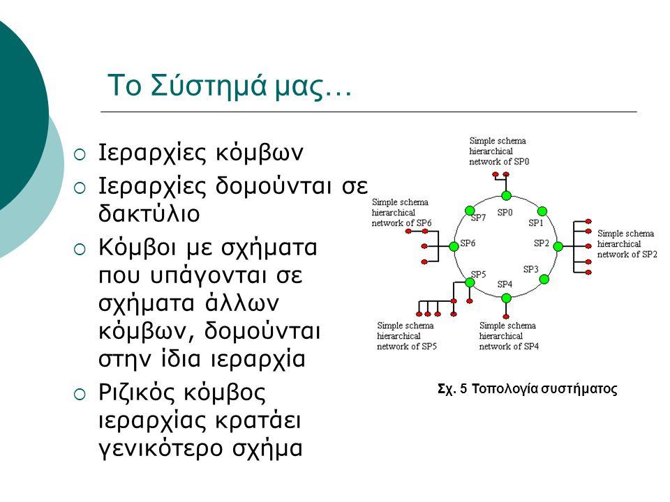To Σύστημά μας…  Ιεραρχίες κόμβων  Ιεραρχίες δομούνται σε δακτύλιο  Κόμβοι με σχήματα που υπάγονται σε σχήματα άλλων κόμβων, δομούνται στην ίδια ιεραρχία  Ριζικός κόμβος ιεραρχίας κρατάει γενικότερο σχήμα Σχ.