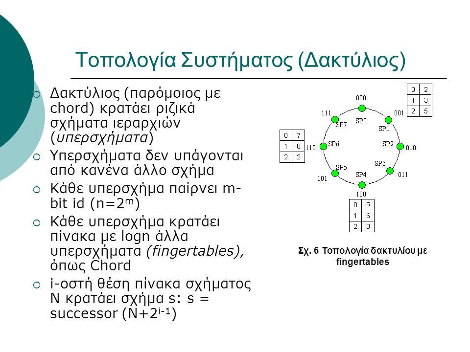 Τοπολογία Συστήματος (Δακτύλιος)  Δακτύλιος (παρόμοιος με chord) κρατάει ριζικά σχήματα ιεραρχιών (υπερσχήματα)  Υπερσχήματα δεν υπάγονται από κανένα άλλο σχήμα  Κάθε υπερσχήμα παίρνει m- bit id (n=2 m )  Κάθε υπερσχήμα κρατάει πίνακα με logn άλλα υπερσχήματα (fingertables), όπως Chord  i-οστή θέση πίνακα σχήματος N κρατάει σχήμα s: s = successor (N+2 i-1 ) Σχ.