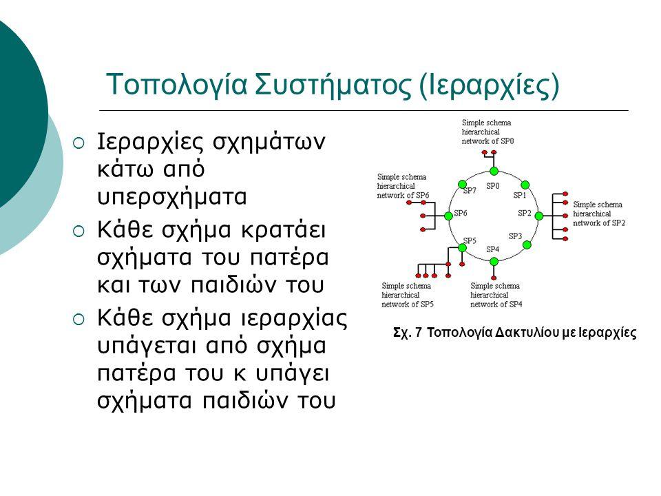 Τοπολογία Συστήματος (Ιεραρχίες)  Ιεραρχίες σχημάτων κάτω από υπερσχήματα  Κάθε σχήμα κρατάει σχήματα του πατέρα και των παιδιών του  Κάθε σχήμα ιε