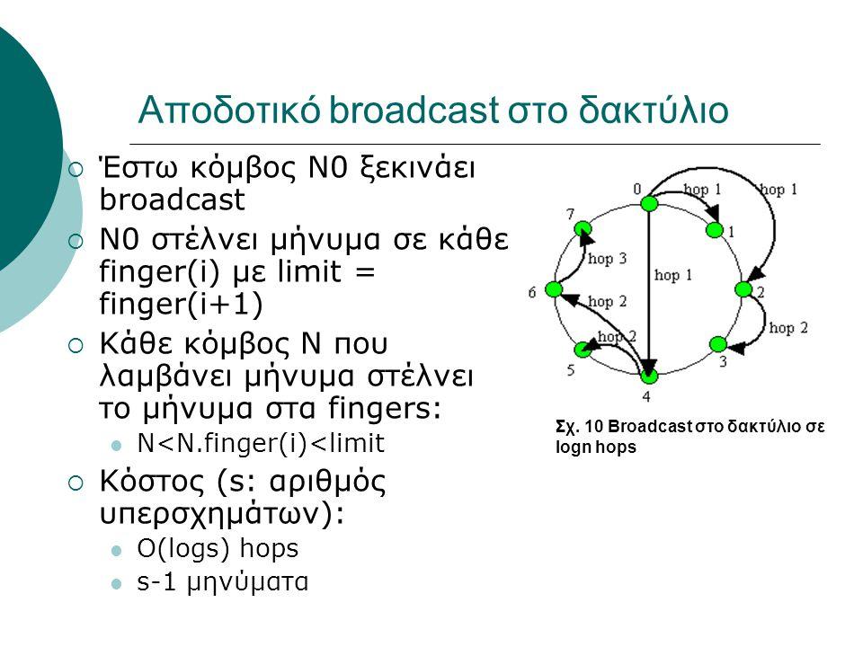 Αποδοτικό broadcast στο δακτύλιο  Έστω κόμβος N0 ξεκινάει broadcast  N0 στέλνει μήνυμα σε κάθε finger(i) με limit = finger(i+1)  Κάθε κόμβος Ν που λαμβάνει μήνυμα στέλνει το μήνυμα στα fingers:  Ν<Ν.finger(i)<limit  Κόστος (s: αριθμός υπερσχημάτων):  Ο(logs) hops  s-1 μηνύματα Σχ.