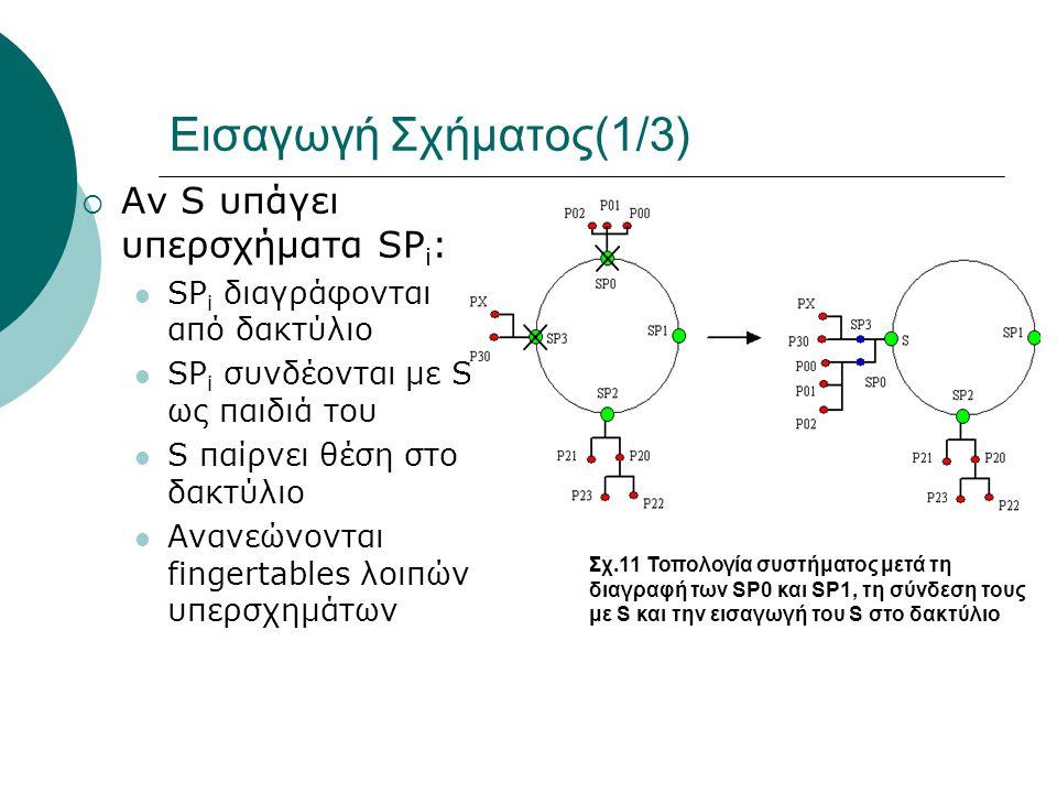 Εισαγωγή Σχήματος(1/3)  Αν S υπάγει υπερσχήματα SP i :  SP i διαγράφονται από δακτύλιο  SP i συνδέονται με S ως παιδιά του  S παίρνει θέση στο δακτύλιο  Ανανεώνονται fingertables λοιπών υπερσχημάτων Σχ.11 Τοπολογία συστήματος μετά τη διαγραφή των SP0 και SP1, τη σύνδεση τους με S και την εισαγωγή του S στο δακτύλιο