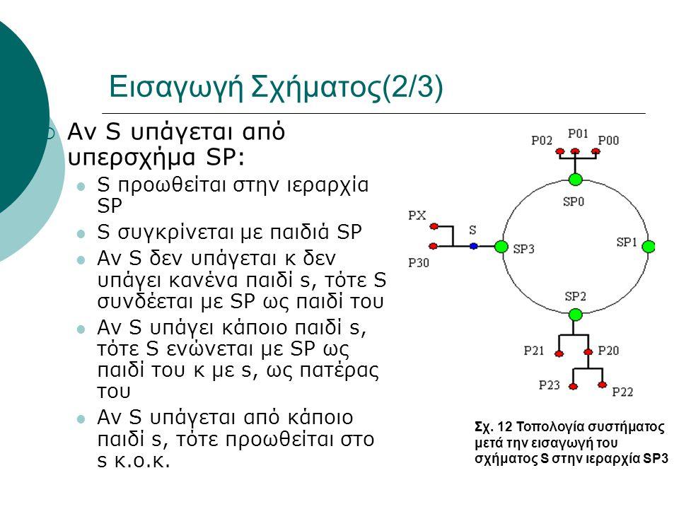 Εισαγωγή Σχήματος(2/3)  Αν S υπάγεται από υπερσχήμα SP:  S προωθείται στην ιεραρχία SP  S συγκρίνεται με παιδιά SP  Αν S δεν υπάγεται κ δεν υπάγει κανένα παιδί s, τότε S συνδέεται με SP ως παιδί του  Αν S υπάγει κάποιο παιδί s, τότε S ενώνεται με SP ως παιδί του κ με s, ως πατέρας του  Αν S υπάγεται από κάποιο παιδί s, τότε προωθείται στο s κ.ο.κ.