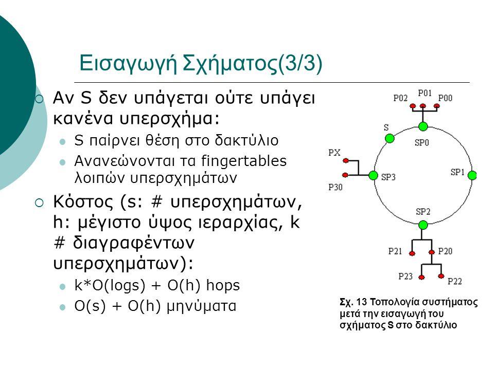 Εισαγωγή Σχήματος(3/3)  Αν S δεν υπάγεται ούτε υπάγει κανένα υπερσχήμα:  S παίρνει θέση στο δακτύλιο  Ανανεώνονται τα fingertables λοιπών υπερσχημάτων  Κόστος (s: # υπερσχημάτων, h: μέγιστο ύψος ιεραρχίας, k # διαγραφέντων υπερσχημάτων):  k*Ο(logs) + O(h) hops  O(s) + O(h) μηνύματα Σχ.