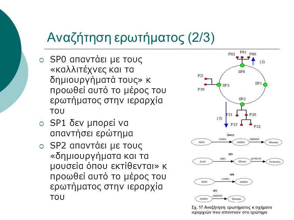 Αναζήτηση ερωτήματος (2/3)  SP0 απαντάει με τους «καλλιτέχνες και τα δημιουργήματά τους» κ προωθεί αυτό το μέρος του ερωτήματος στην ιεραρχία του  SP1 δεν μπορεί να απαντήσει ερώτημα  SP2 απαντάει με τους «δημιουργήματα και τα μουσεία όπου εκτίθενται» κ προωθεί αυτό το μέρος του ερωτήματος στην ιεραρχία του Σχ.