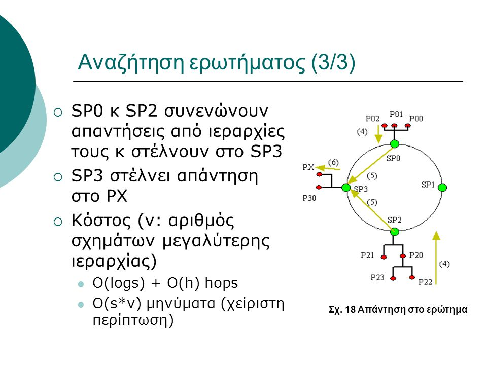 Αναζήτηση ερωτήματος (3/3)  SP0 κ SP2 συνενώνουν απαντήσεις από ιεραρχίες τους κ στέλνουν στο SP3  SP3 στέλνει απάντηση στο ΡΧ  Κόστος (ν: αριθμός σχημάτων μεγαλύτερης ιεραρχίας)  Ο(logs) + O(h) hops  O(s*ν) μηνύματα (χείριστη περίπτωση) Σχ.