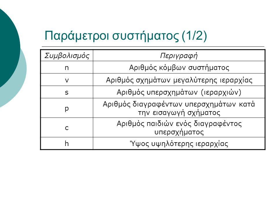 Παράμετροι συστήματος (1/2) ΣυμβολισμόςΠεριγραφή nΑριθμός κόμβων συστήματος νΑριθμός σχημάτων μεγαλύτερης ιεραρχίας sΑριθμός υπερσχημάτων (ιεραρχιών) p Αριθμός διαγραφέντων υπερσχημάτων κατά την εισαγωγή σχήματος c Αριθμός παιδιών ενός διαγραφέντος υπερσχήματος hΎψος υψηλότερης ιεραρχίας
