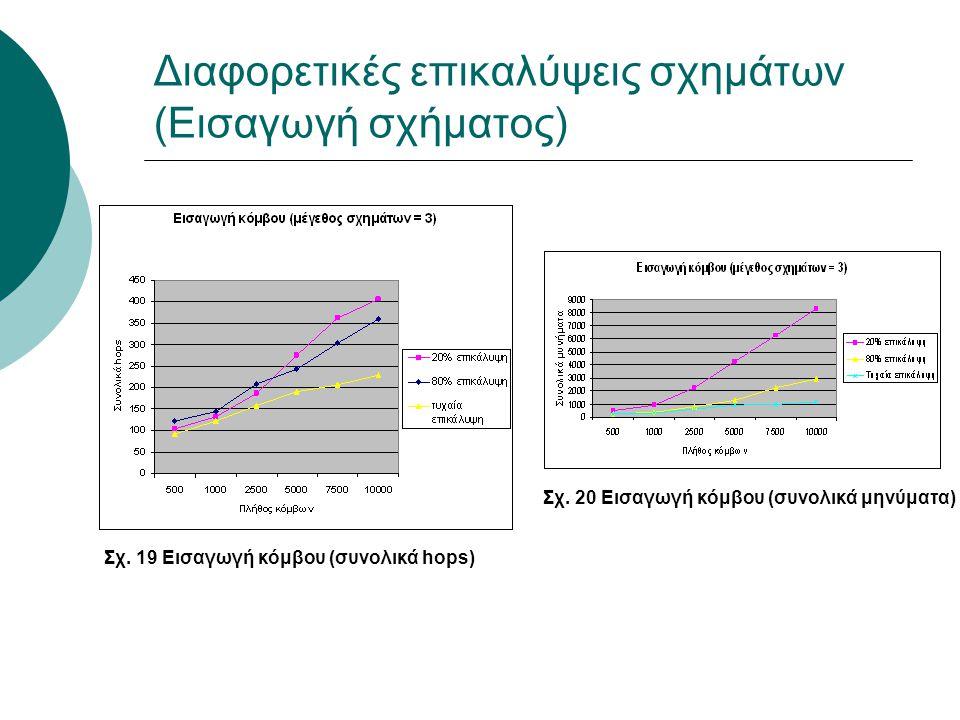 Διαφορετικές επικαλύψεις σχημάτων (Εισαγωγή σχήματος) Σχ. 19 Εισαγωγή κόμβου (συνολικά hops) Σχ. 20 Εισαγωγή κόμβου (συνολικά μηνύματα)