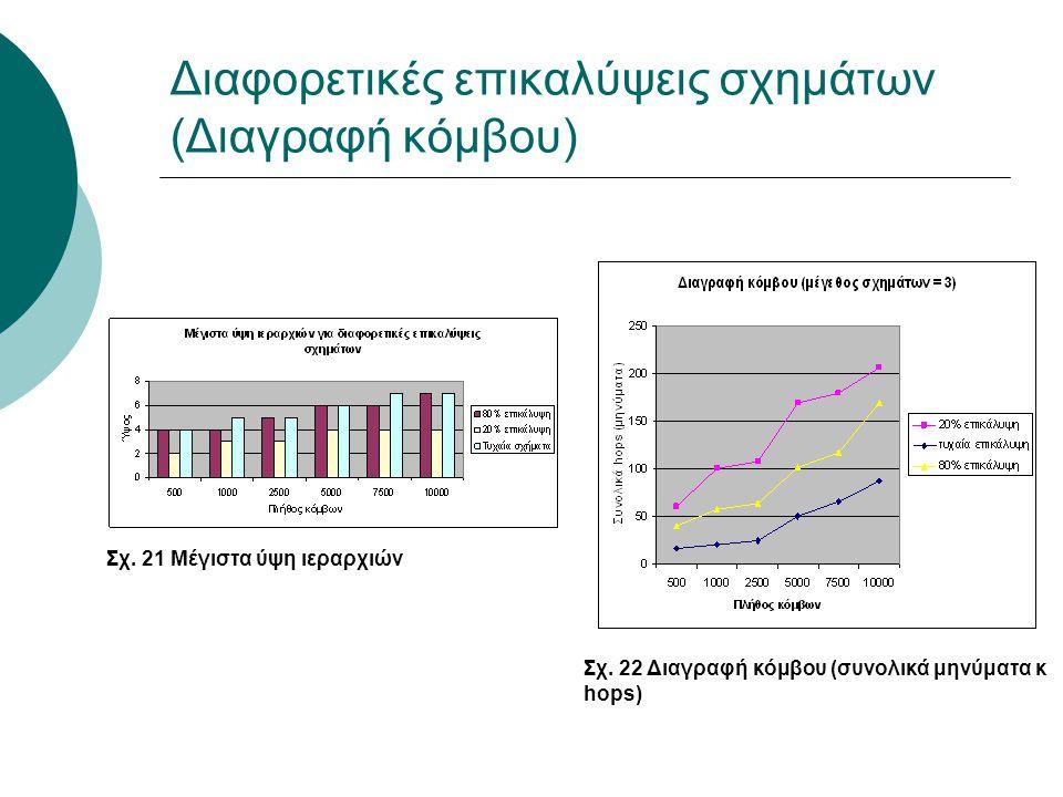 Διαφορετικές επικαλύψεις σχημάτων (Διαγραφή κόμβου) Σχ. 21 Μέγιστα ύψη ιεραρχιών Σχ. 22 Διαγραφή κόμβου (συνολικά μηνύματα κ hops)