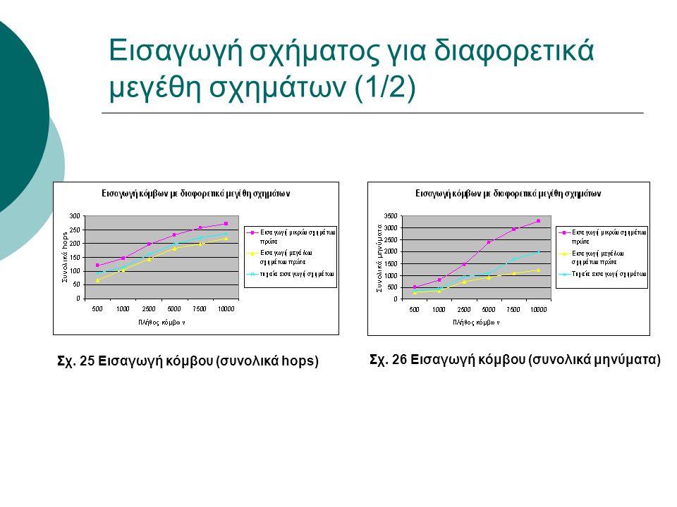 Εισαγωγή σχήματος για διαφορετικά μεγέθη σχημάτων (1/2) Σχ. 25 Εισαγωγή κόμβου (συνολικά hops) Σχ. 26 Εισαγωγή κόμβου (συνολικά μηνύματα)