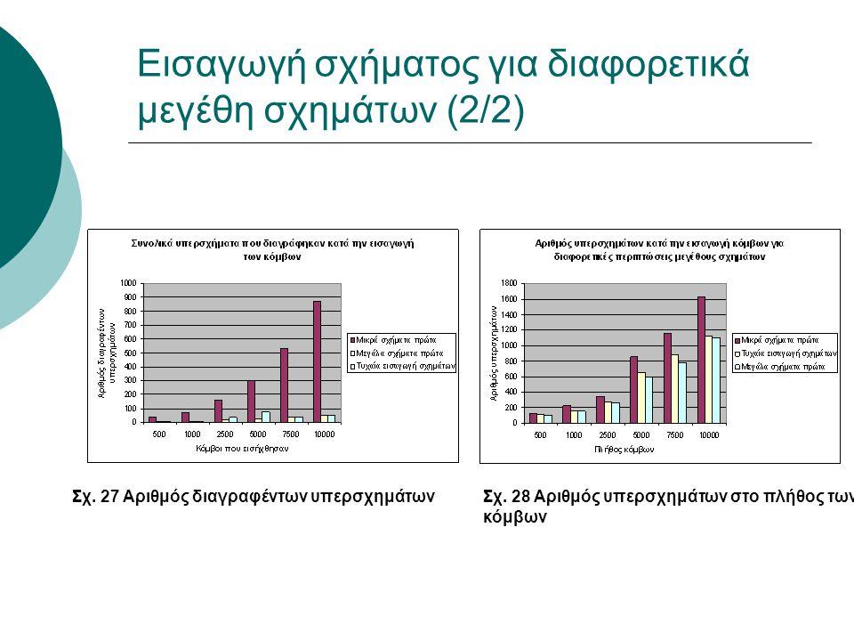 Εισαγωγή σχήματος για διαφορετικά μεγέθη σχημάτων (2/2) Σχ. 27 Αριθμός διαγραφέντων υπερσχημάτωνΣχ. 28 Αριθμός υπερσχημάτων στο πλήθος των κόμβων