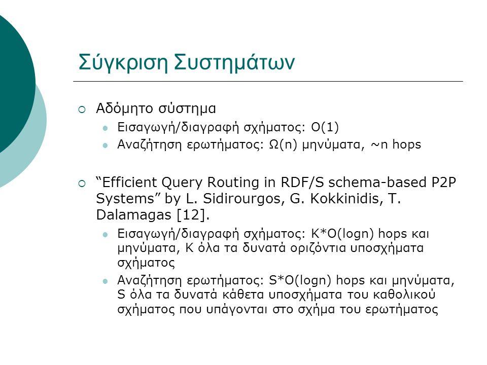 Σύγκριση Συστημάτων  Αδόμητο σύστημα  Εισαγωγή/διαγραφή σχήματος: Ο(1)  Αναζήτηση ερωτήματος: Ω(n) μηνύματα, ~n hops  Efficient Query Routing in RDF/S schema-based P2P Systems by L.