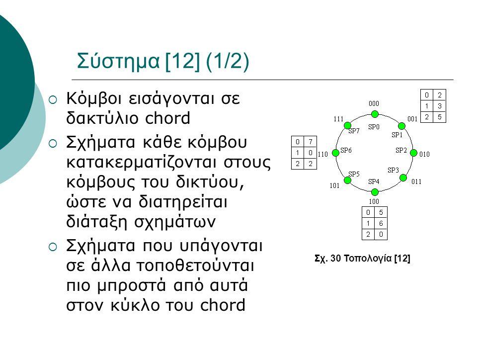 Σύστημα [12] (1/2)  Κόμβοι εισάγονται σε δακτύλιο chord  Σχήματα κάθε κόμβου κατακερματίζονται στους κόμβους του δικτύου, ώστε να διατηρείται διάταξη σχημάτων  Σχήματα που υπάγονται σε άλλα τοποθετούνται πιο μπροστά από αυτά στον κύκλο του chord Σχ.