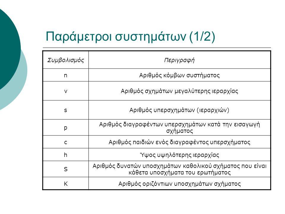 Παράμετροι συστημάτων (1/2) ΣυμβολισμόςΠεριγραφή nΑριθμός κόμβων συστήματος νΑριθμός σχημάτων μεγαλύτερης ιεραρχίας sΑριθμός υπερσχημάτων (ιεραρχιών) p Αριθμός διαγραφέντων υπερσχημάτων κατά την εισαγωγή σχήματος cΑριθμός παιδιών ενός διαγραφέντος υπερσχήματος hΎψος υψηλότερης ιεραρχίας S Αριθμός δυνατών υποσχημάτων καθολικού σχήματος που είναι κάθετα υποσχήματα του ερωτήματος KΑριθμός οριζόντιων υποσχημάτων σχήματος