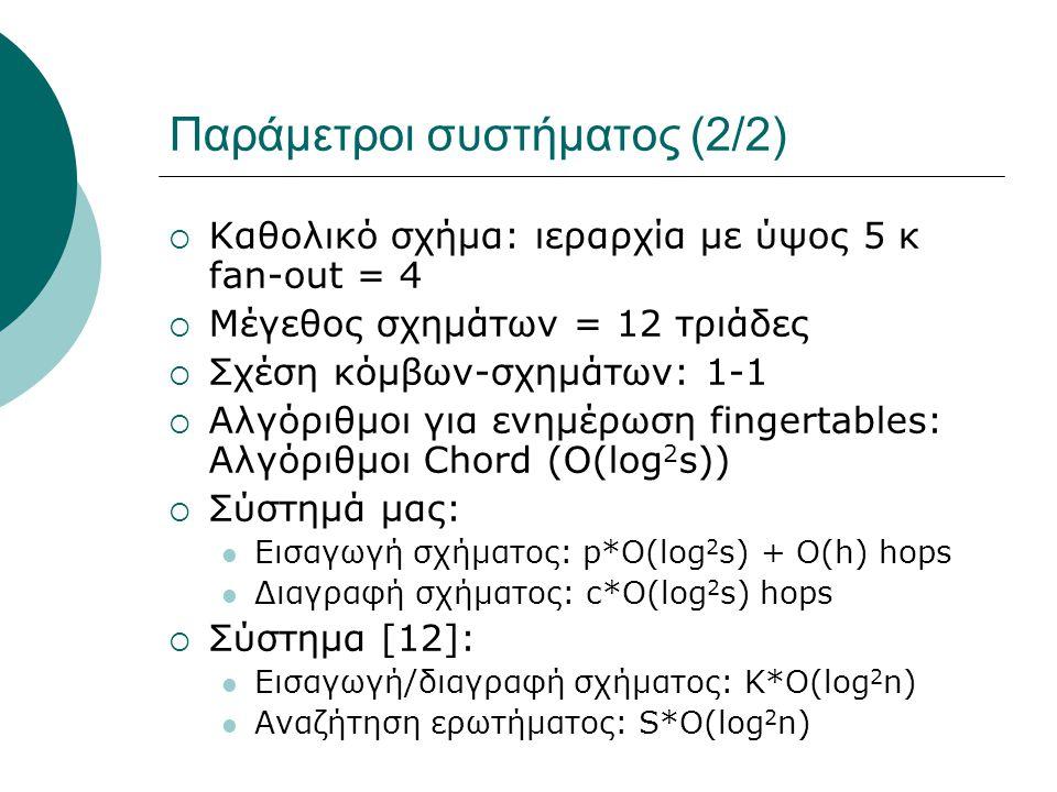 Παράμετροι συστήματος (2/2)  Καθολικό σχήμα: ιεραρχία με ύψος 5 κ fan-out = 4  Μέγεθος σχημάτων = 12 τριάδες  Σχέση κόμβων-σχημάτων: 1-1  Αλγόριθμοι για ενημέρωση fingertables: Αλγόριθμοι Chord (O(log 2 s))  Σύστημά μας:  Εισαγωγή σχήματος: p*Ο(log 2 s) + O(h) hops  Διαγραφή σχήματος: c*Ο(log 2 s) hops  Σύστημα [12]:  Εισαγωγή/διαγραφή σχήματος: Κ*Ο(log 2 n)  Αναζήτηση ερωτήματος: S*O(log 2 n)