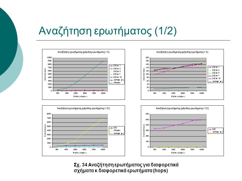 Αναζήτηση ερωτήματος (1/2) Σχ. 34 Αναζήτηση ερωτήματος για διαφορετικά σχήματα κ διαφορετικά ερωτήματα (hops)