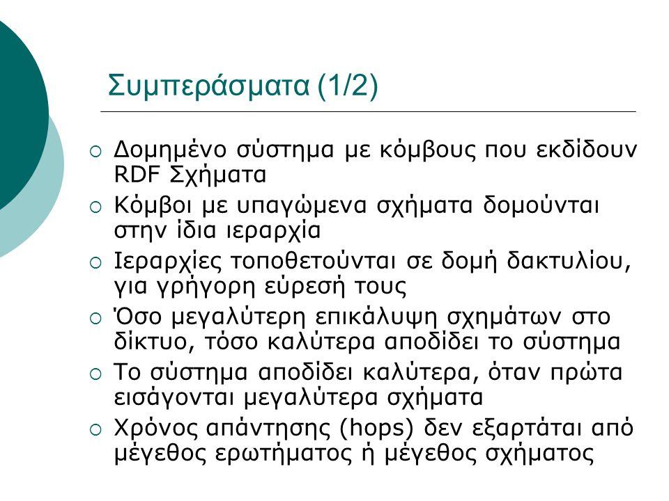 Συμπεράσματα (1/2)  Δομημένο σύστημα με κόμβους που εκδίδουν RDF Σχήματα  Κόμβοι με υπαγώμενα σχήματα δομούνται στην ίδια ιεραρχία  Ιεραρχίες τοποθ