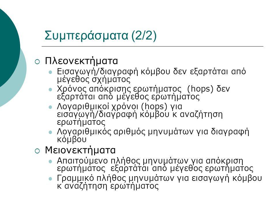 Συμπεράσματα (2/2)  Πλεονεκτήματα  Εισαγωγή/διαγραφή κόμβου δεν εξαρτάται από μέγεθος σχήματος  Χρόνος απόκρισης ερωτήματος (hops) δεν εξαρτάται από μέγεθος ερωτήματος  Λογαριθμικοί χρόνοι (hops) για εισαγωγή/διαγραφή κόμβου κ αναζήτηση ερωτήματος  Λογαριθμικός αριθμός μηνυμάτων για διαγραφή κόμβου  Μειονεκτήματα  Απαιτούμενο πλήθος μηνυμάτων για απόκριση ερωτήματος εξαρτάται από μέγεθος ερωτήματος  Γραμμικό πλήθος μηνυμάτων για εισαγωγή κόμβου κ αναζήτηση ερωτήματος