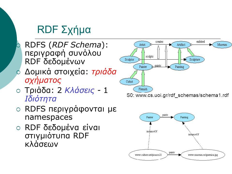 RDF Σχήμα  RDFS (RDF Schema): περιγραφή συνόλου RDF δεδομένων  Δομικά στοιχεία: τριάδα σχήματος  Τριάδα: 2 Κλάσεις - 1 Ιδιότητα  RDFS περιγράφονται με namespaces  RDF δεδομένα είναι στιγμιότυπα RDF κλάσεων S0: www.cs.uoi.gr/rdf_schemas/schema1.rdf
