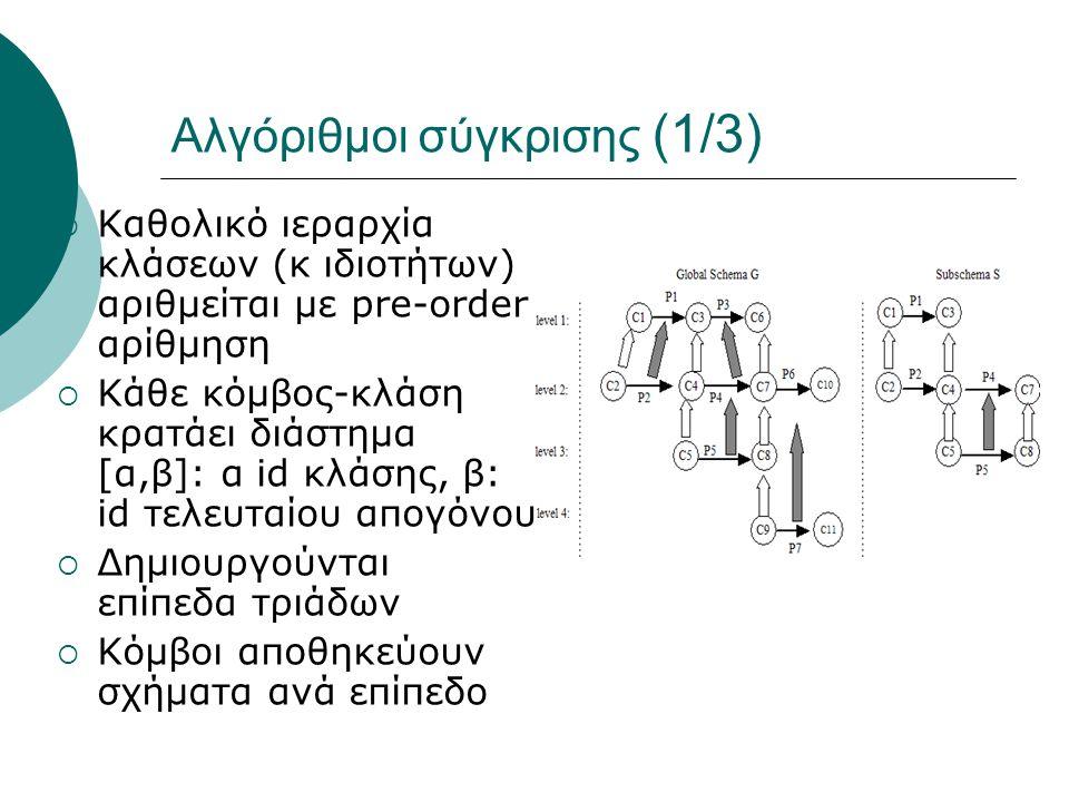 Αλγόριθμοι σύγκρισης (1/3)  Καθολικό ιεραρχία κλάσεων (κ ιδιοτήτων) αριθμείται με pre-order αρίθμηση  Κάθε κόμβος-κλάση κρατάει διάστημα [α,β]: α id κλάσης, β: id τελευταίου απογόνου  Δημιουργούνται επίπεδα τριάδων  Κόμβοι αποθηκεύουν σχήματα ανά επίπεδο