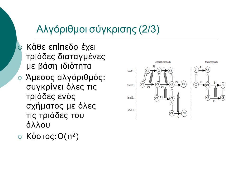 Αλγόριθμοι σύγκρισης (2/3)  Κάθε επίπεδο έχει τριάδες διαταγμένες με βάση ιδιότητα  Άμεσος αλγόριθμός: συγκρίνει όλες τις τριάδες ενός σχήματος με όλες τις τριάδες του άλλου  Κόστος:Ο(n 2 )
